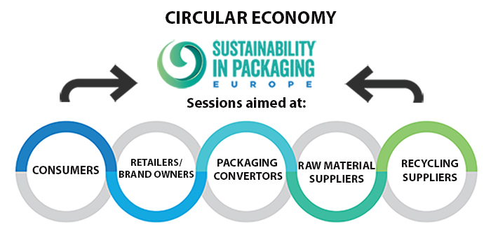 http://www.sustainability-in-packaging.com/